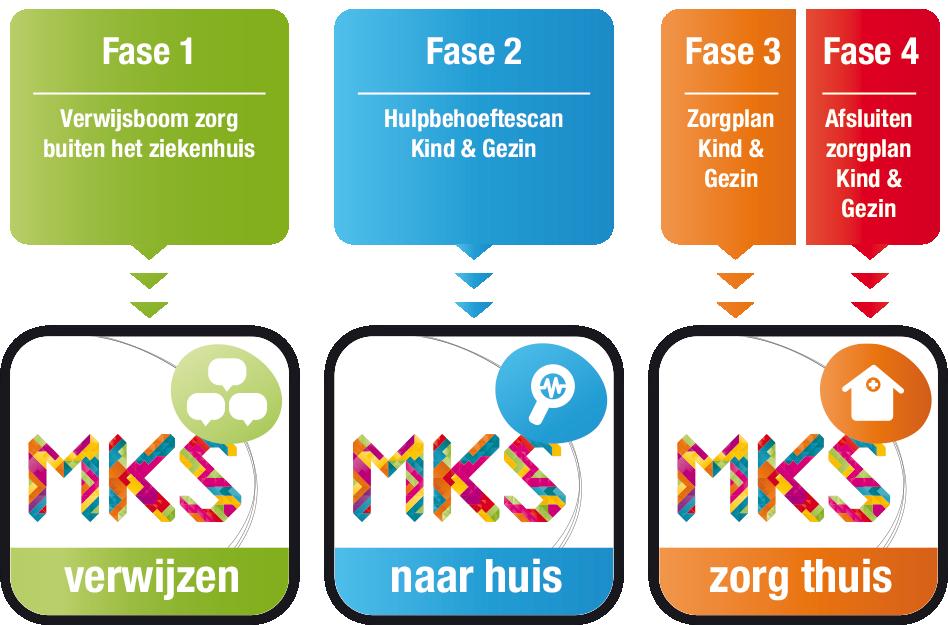 4-fasen - MKS online