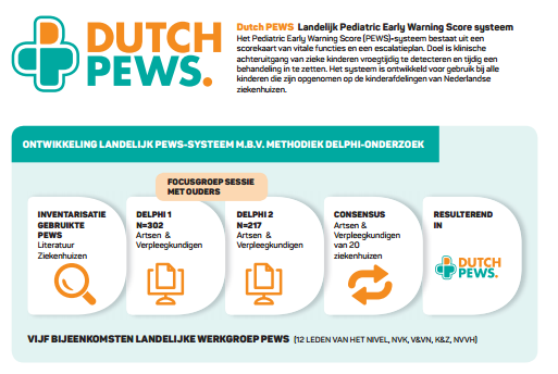 Dutch PEWS InfoGraphic